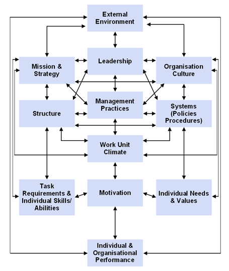 "transition in the organizational model essay Reading the managing transition essay looked  william bridges – managing transitions  ""the failure of the field of organizational development to deal."