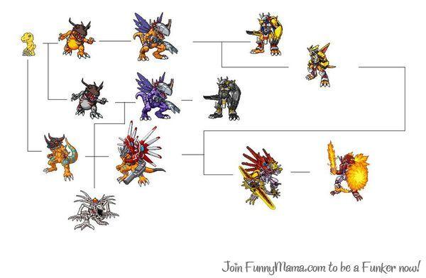 Agumon\u0027s evolution chart cosplay Pinterest Evolution, Digimon