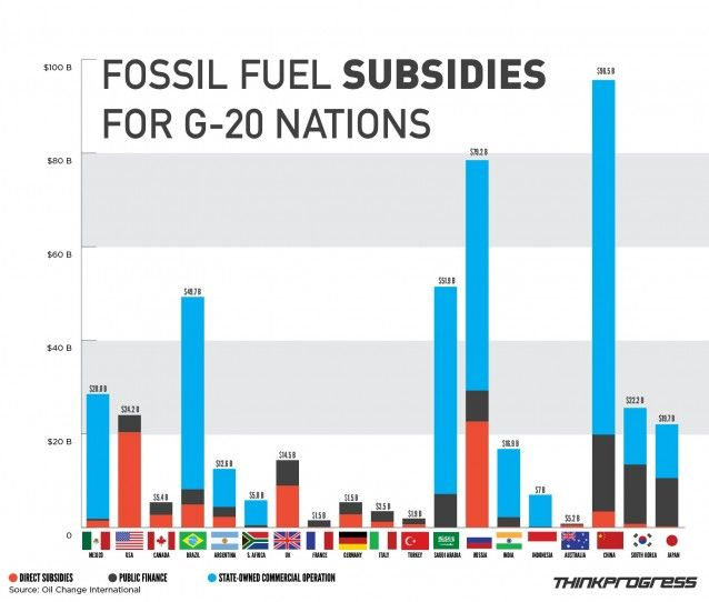 Here S How Much The World S Biggest Economies Spend On Fossil Fuel