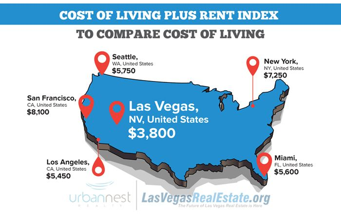 7 Reason Why People Are Moving To Las Vegas Las Vegas Moving To Las Vegas Las Vegas Homes