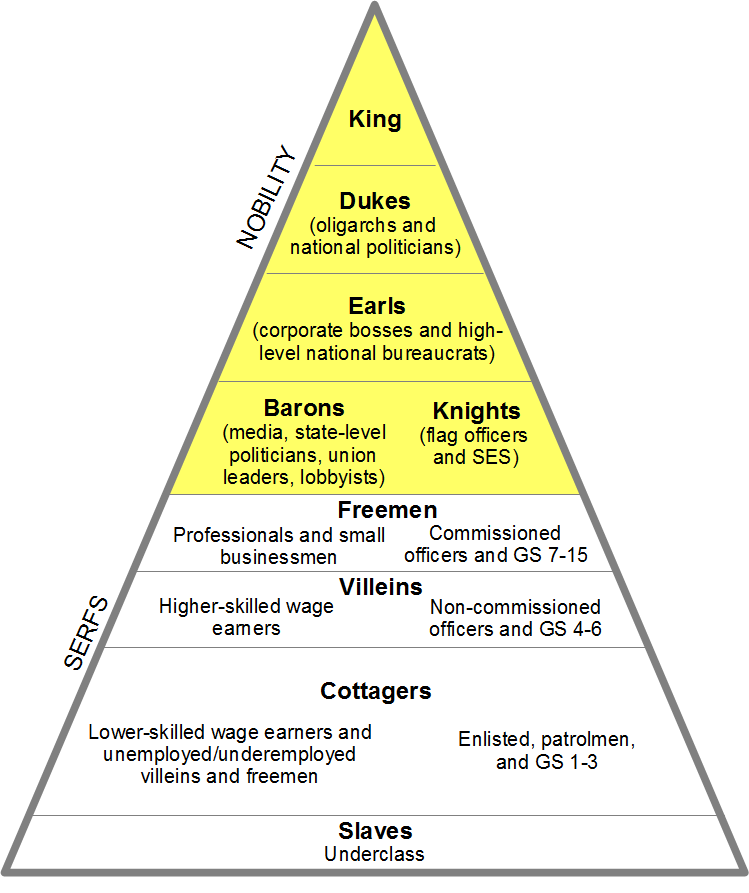 Printable Worksheets feudalism worksheets : Feudal system | Middle Ages | Pinterest | Geography and School
