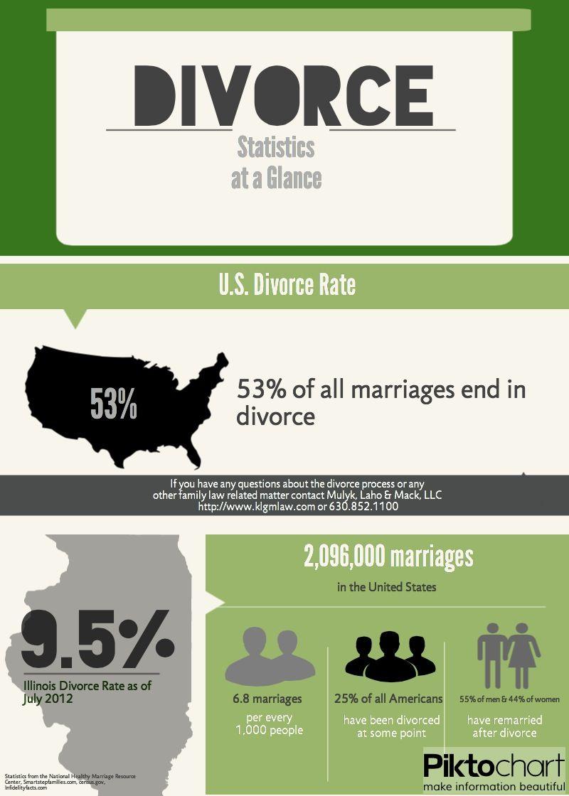 Divorce Statistics At a Glance. divorce Divorce, Family