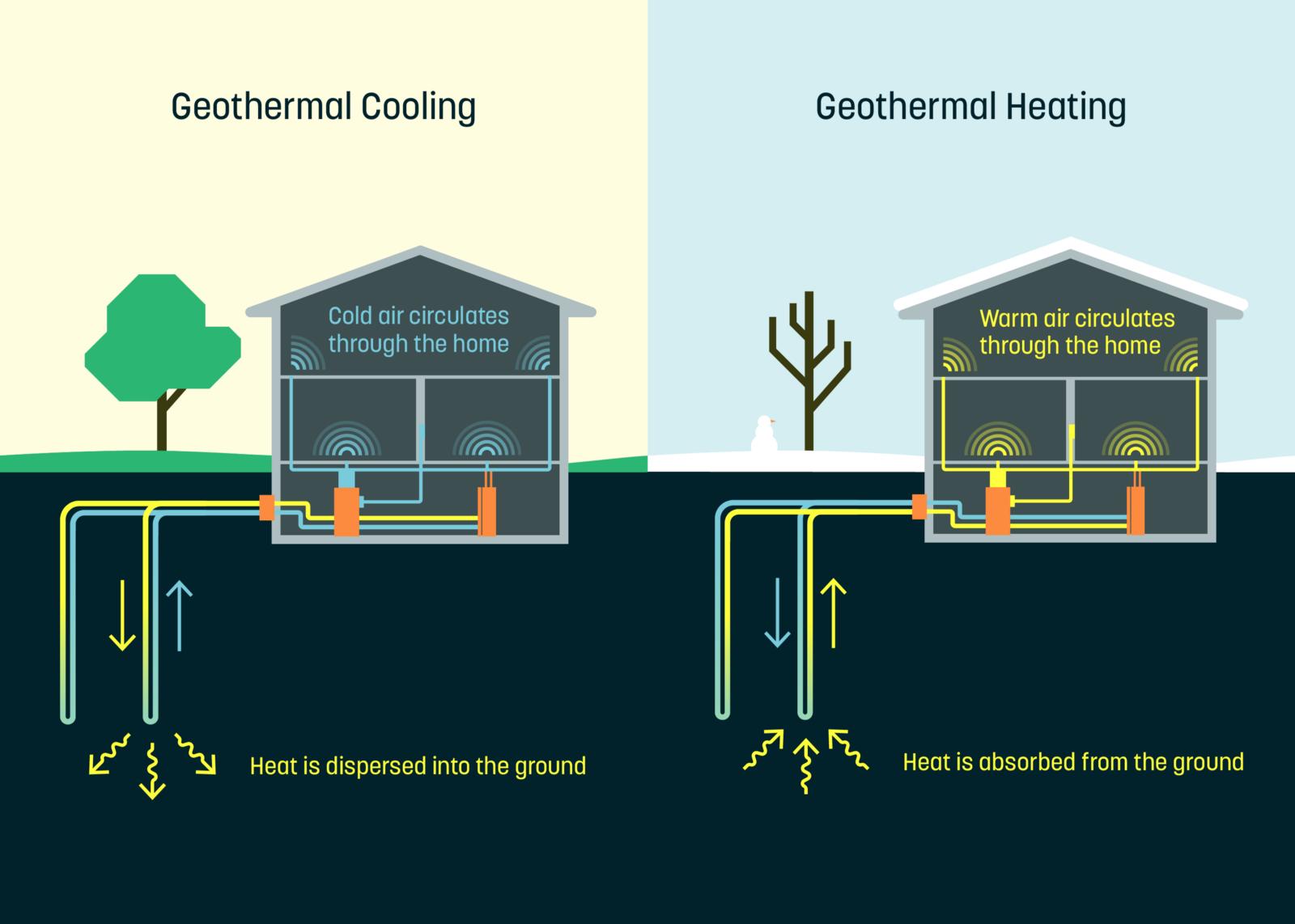 Introducing Dandelion Geothermal Heating Geothermal Energy
