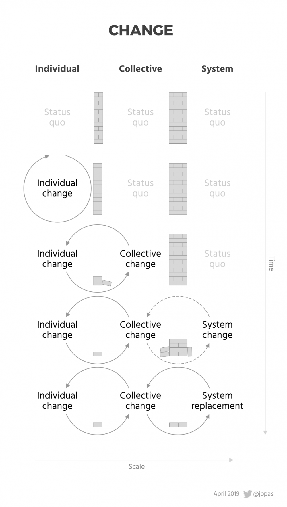 Why You Need an Individual Change Model