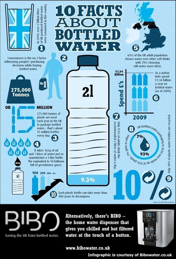 Ten Facts About Bottled Water Bottle Water Infograph From Internet Contributors 10 Facts About Bottletlle Water Water Facts Water Bottle Recycling Facts