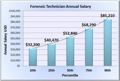 Forensic Science Technician Salary
