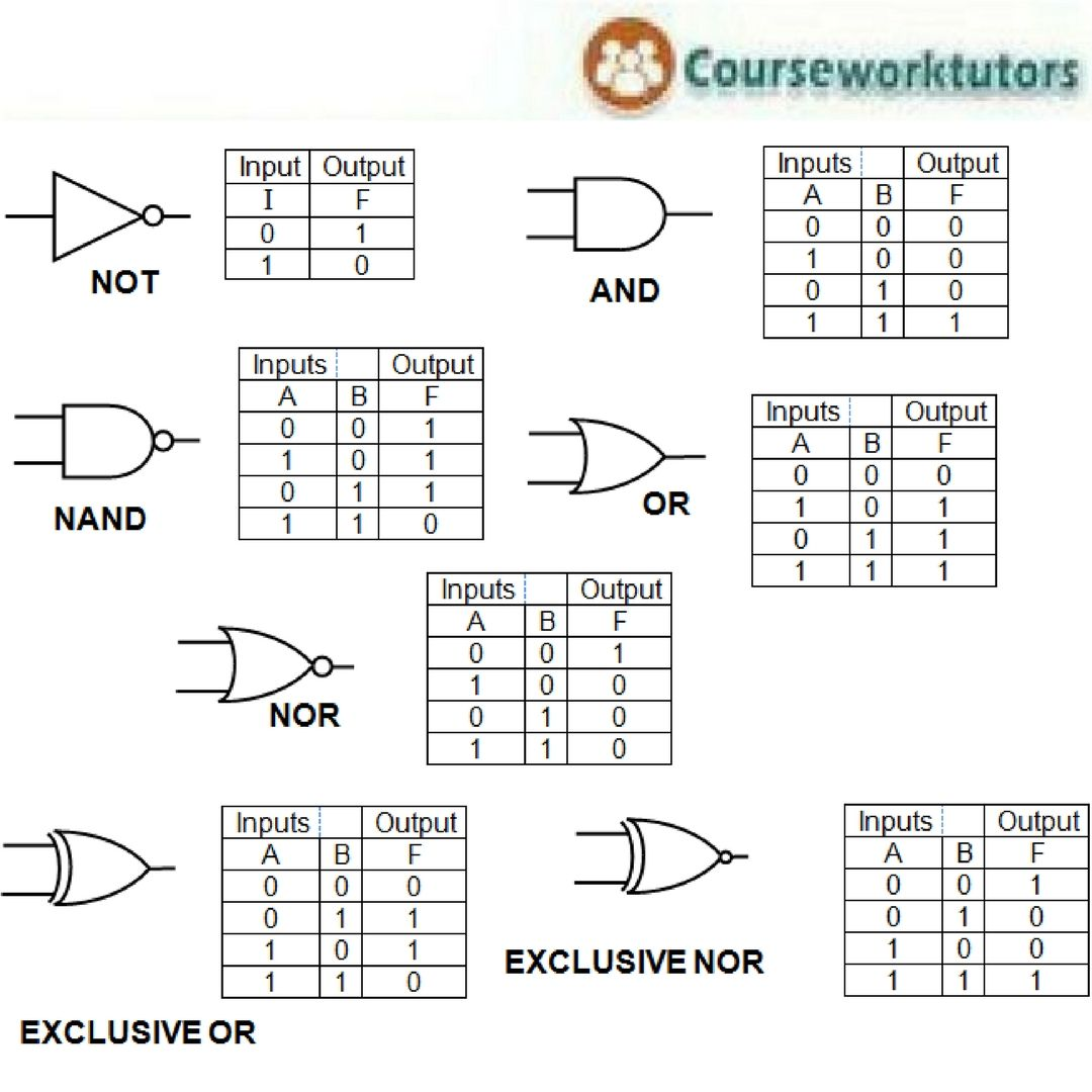 Design Of Basic Logic Gates Using Nor Gate
