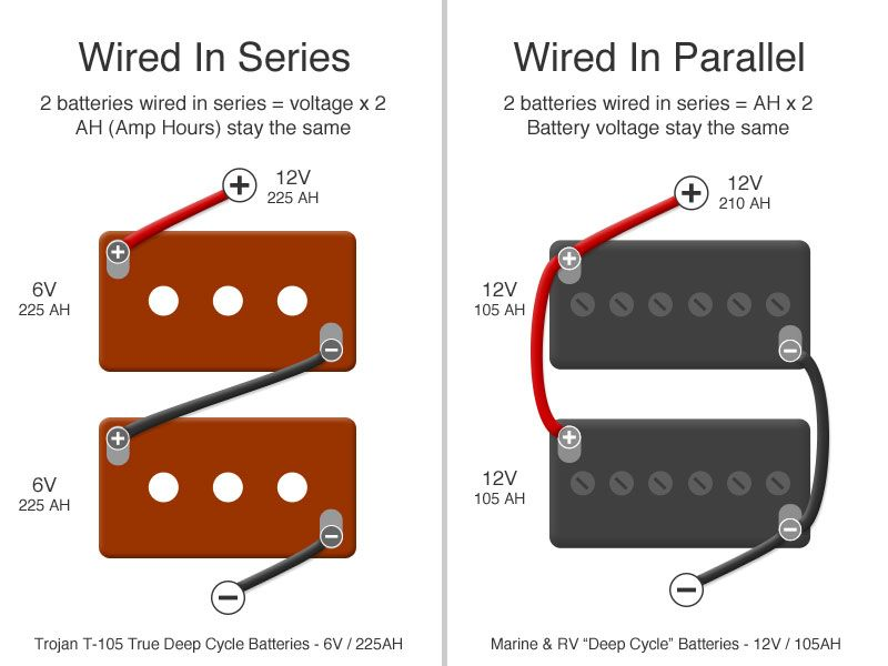 About Trojan Golf Cart Batteries How To Wire Batteries In Series Vs In Parallel Golf Cart Batteries Rv Battery Golf Carts