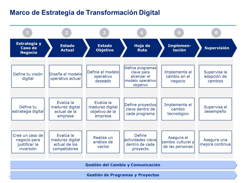 Transformación Digital Power Point Transformacion