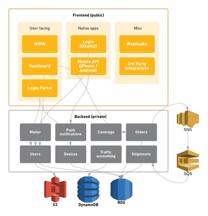 How We Build Microservices At Karma Software Architecture Diagram Data Architecture Enterprise Architecture