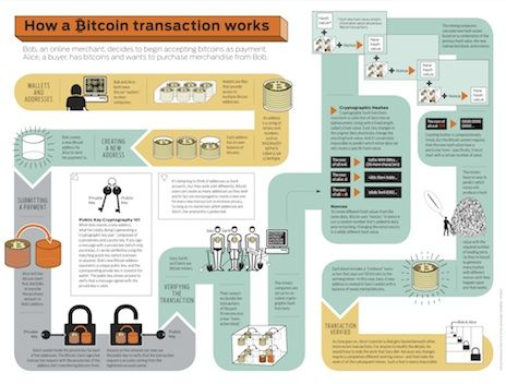 Bitcoin money or financial investment worksheet answers
