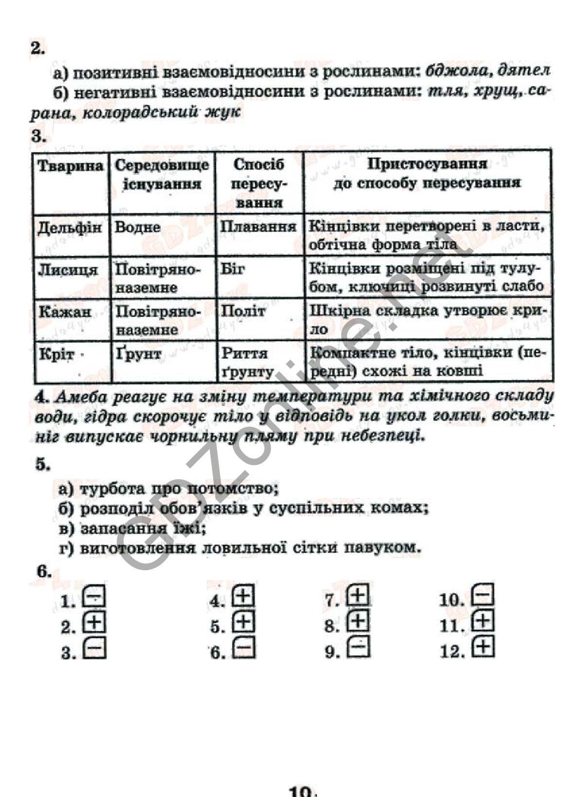 Решебник для зошита с биологии 8 класс котик таглина