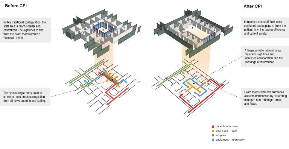 Architecture Design Exam seattle children's bellevue clinic and surgery center | nbbj