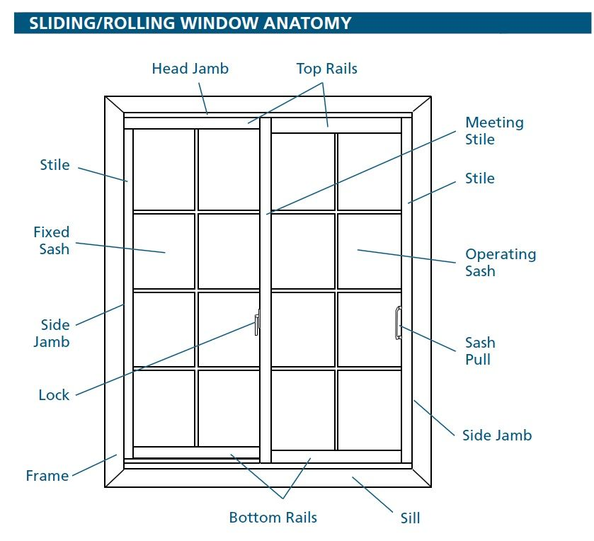 Sliding Window Parts Diagram.Window Parts Names Design Info Casement Windows Window