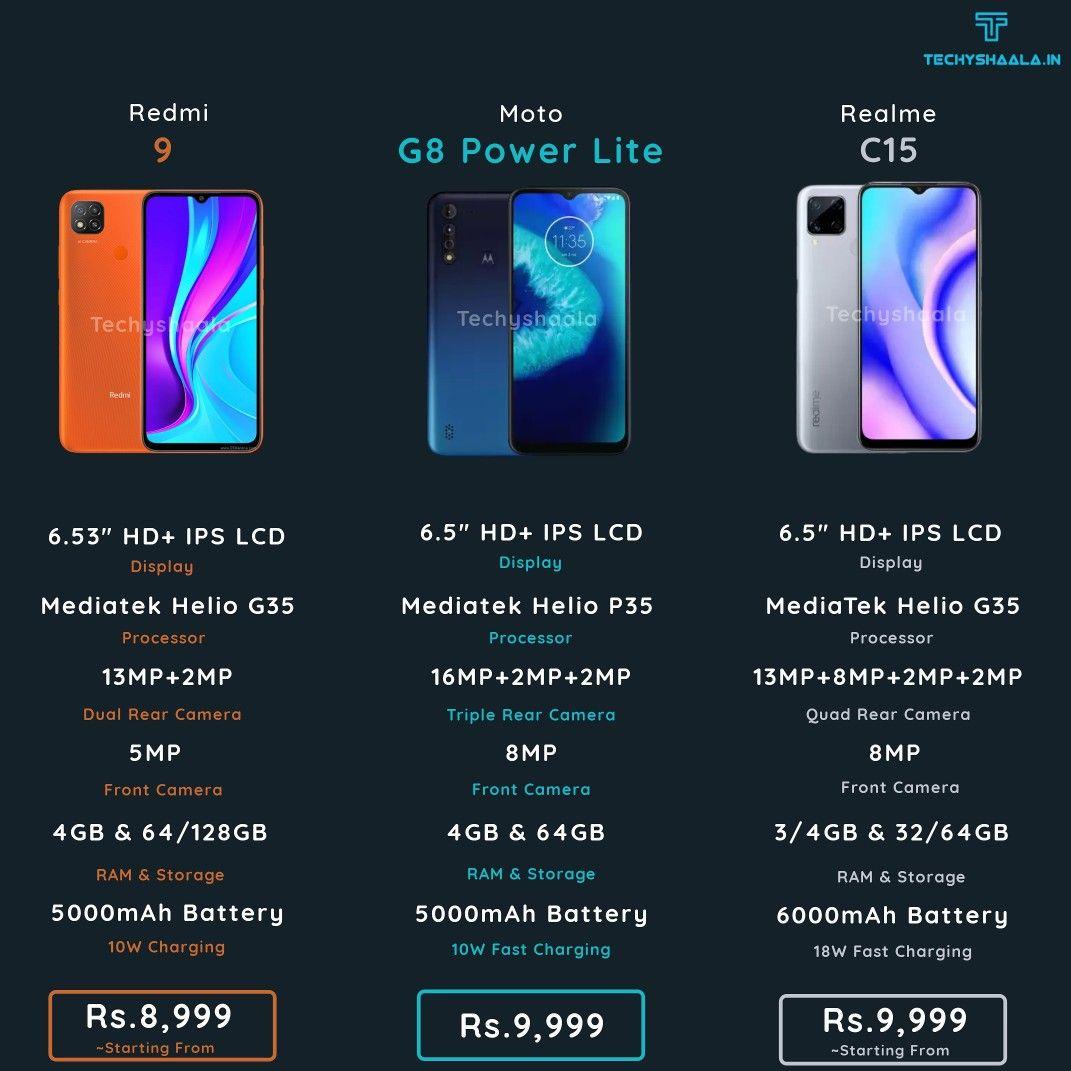 Which one will you pick? . . . . . @realmeindia@redmiindia@motorolain . . . . . Follow us@techyshaalato stay on top of your#technologynewson@instagram . . . . . . #redmi#redmiindia#redmi9#redmi9c#redmi9india#redmi9indialaunch#realme#realmeindia#realmec15#motorola#motorolaindia#motog8powerlite#motorolamotog8powerlite #techyshaala