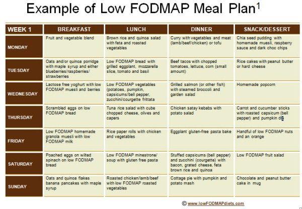 Low fodmap meal plan also meals rh pinterest