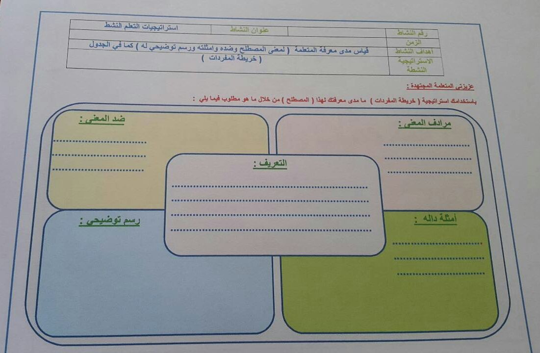 التعليم النشط ورقة عمل استراتيجية خريطة المفردات Map Printables Blog Posts