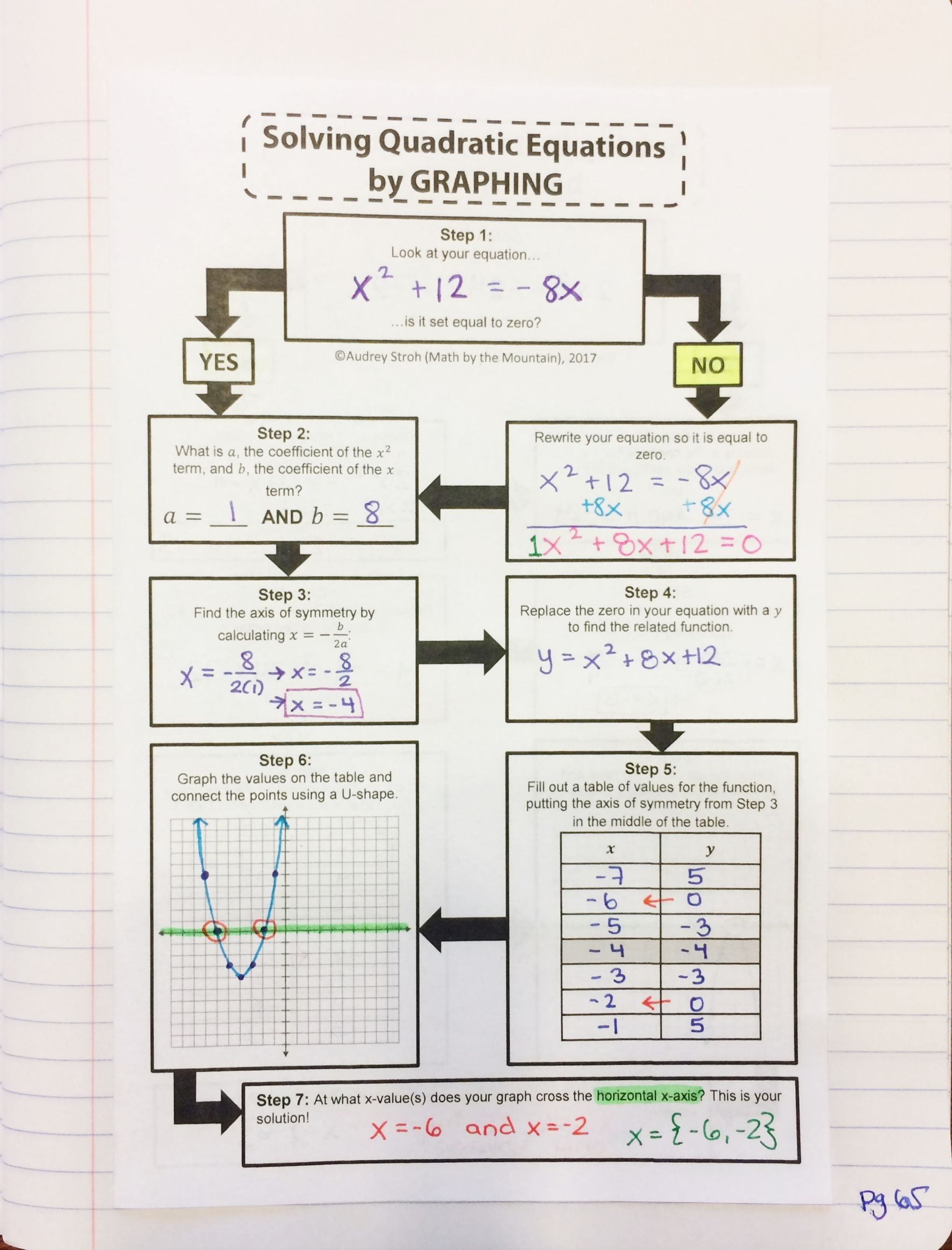Solving Quadratic Equations By Graphing Flowchart Graphic Organizer