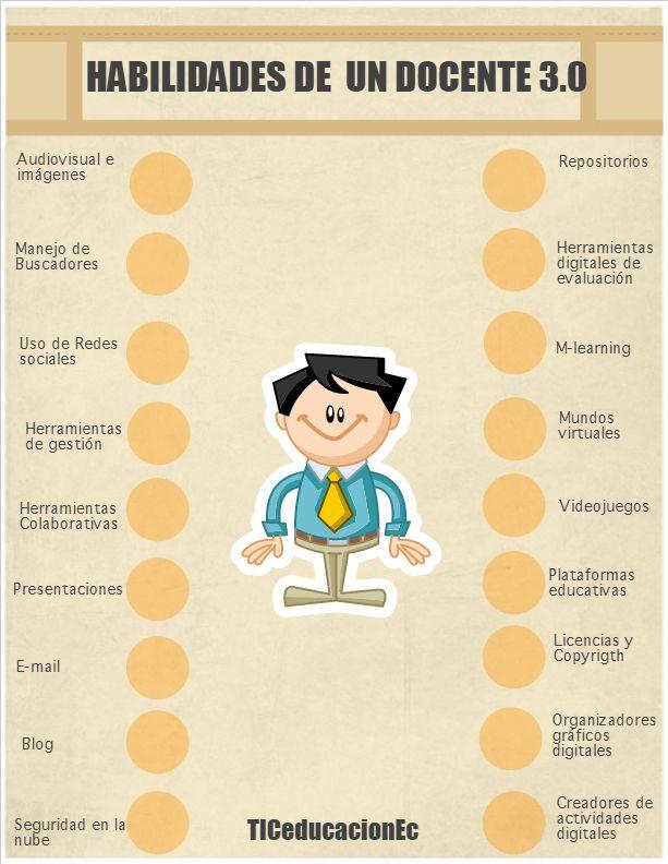 Habilidades Que Debe Poseer Un Docente 3 0 Educacion Educacion Virtual Docentes