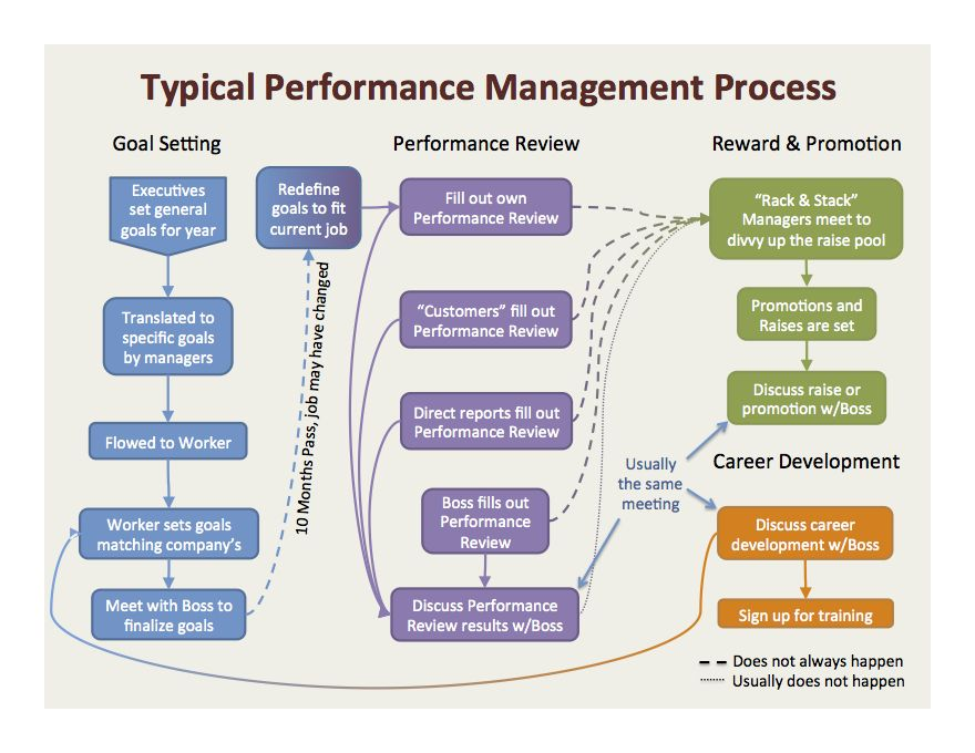 the contribution of performance management to productivity Performance appraisal is also used by management to attempt to control employee behavior and results according to wanna, et al (1992), the objective of staff appraisal is to improve planning and.