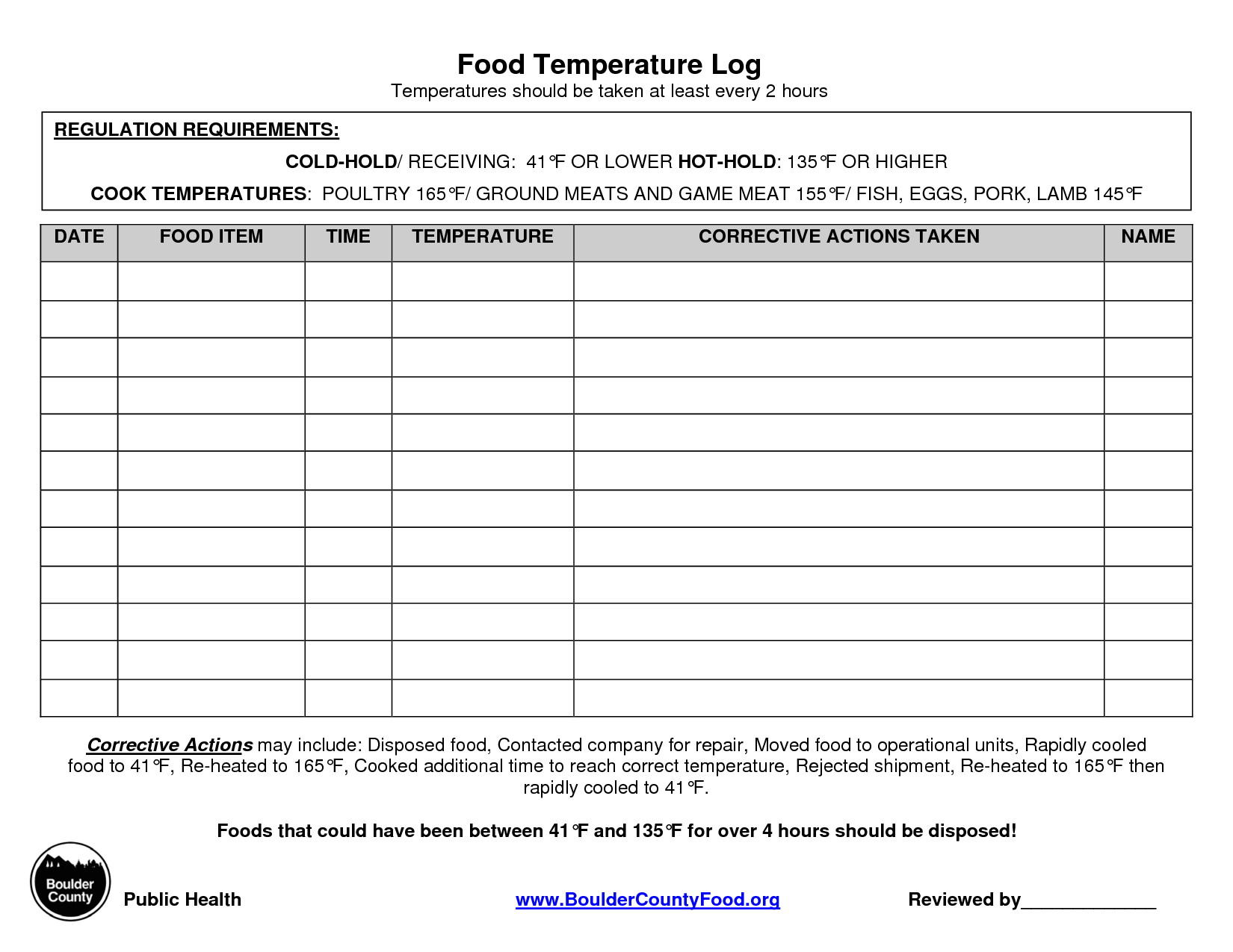 Temperature Chart Template  Food Temperature Log  Coffee Shop