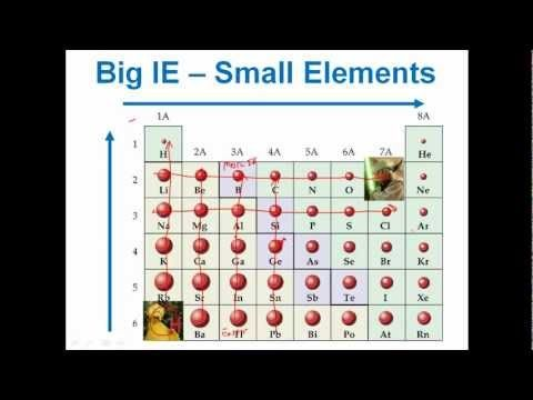 Periodic Trends in Ionization Energy - YouTube Chemistry - best of periodic table activity trends