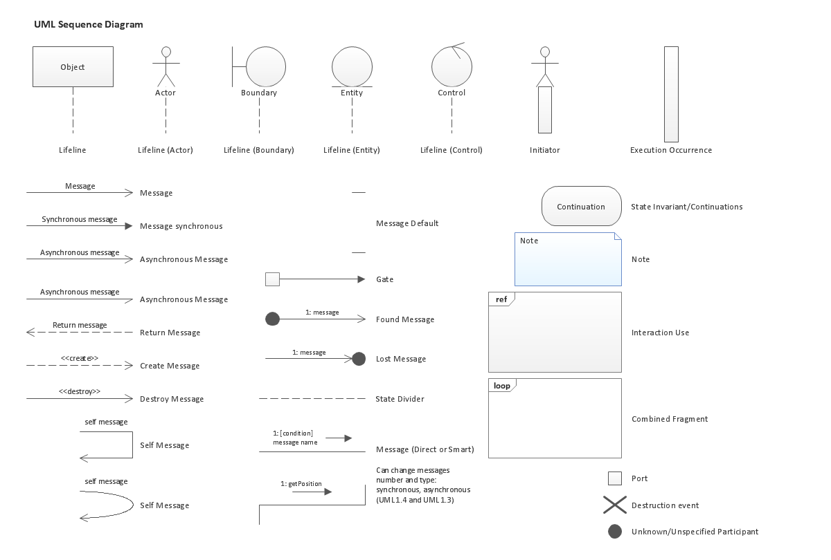 Uml Cheat Sheet Statechart Diagrams Free Examples And Software Download Design Elements Sequence 1200 X 810 Diagram