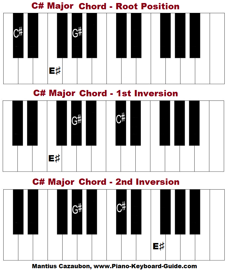 C Sharp Major Chord Piano Piano Chord Chart Pinterest Pianos