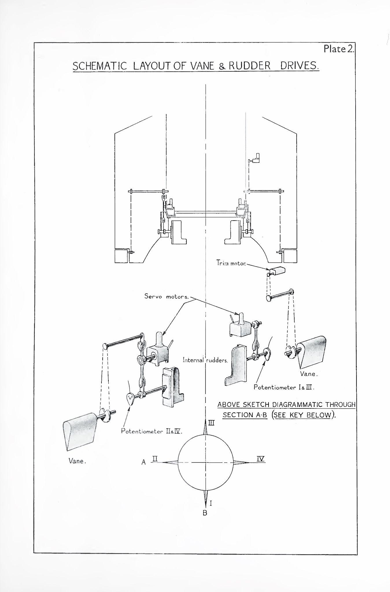 Rudders and jetvanes of the A4/V2 rocket. | V-2/A-4 rocket (German