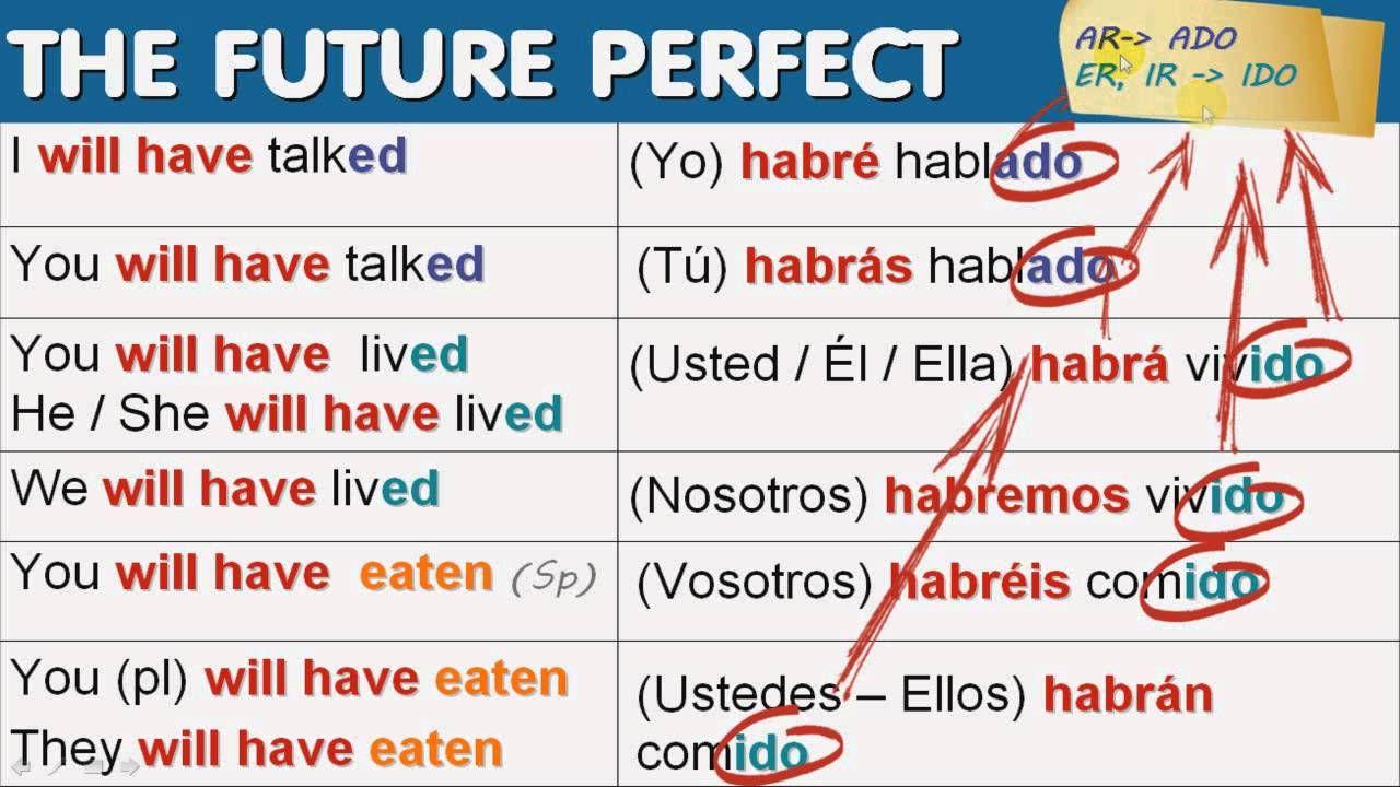 The Future Perfect Tense In Spanish Future Perfect Perfect Tense Spanish Verbs [ 720 x 1280 Pixel ]