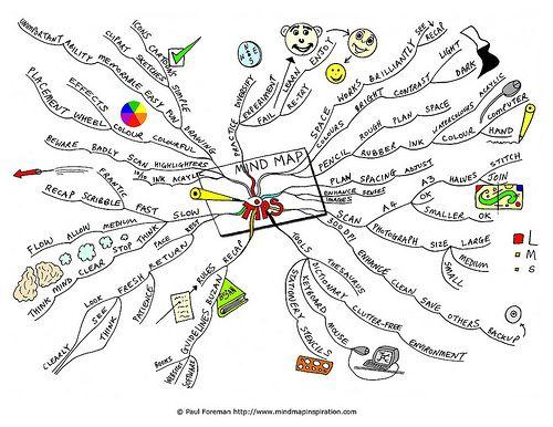 Mind Map Tip Literary Analysi Essay
