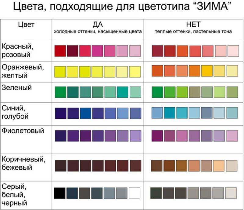 ЗИМА – самый яркий и контрастный цветотип.