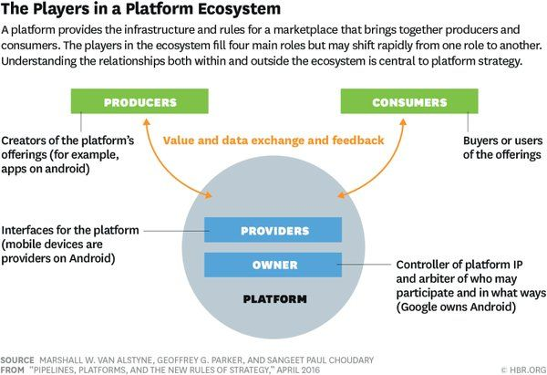 Harvard Biz Review On Platform Infographic Business Model Canvas