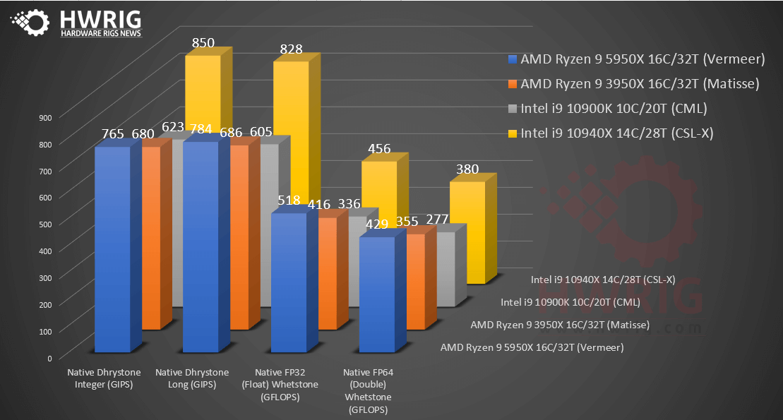 Amd How Good Is Amd 5950x Benchmark Check Sisoftware Review Now Amd Benchmark Ddr4