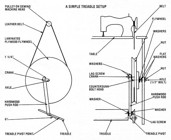 this is a diagram for making the tredle part of a sewing