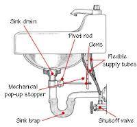 Image Result For Washroom Details Bathroom Sink Plumbing