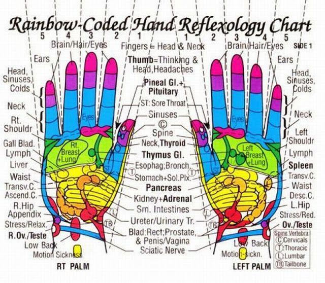Hand Reflexology [/Acupressure] Charts Collection | Rainbow