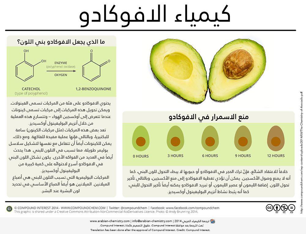 كيمياء الافوكادو الكيمياء العربي Avocado Health Benefits Avocado Healthy Oils