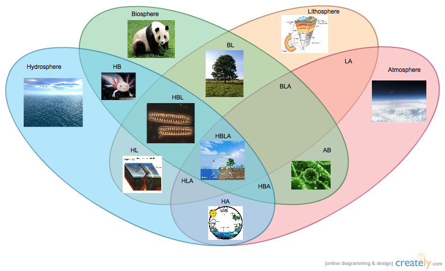 Image Result For Earth Spheres Venn Diagram Earth S Spheres Earth Science Venn Diagram