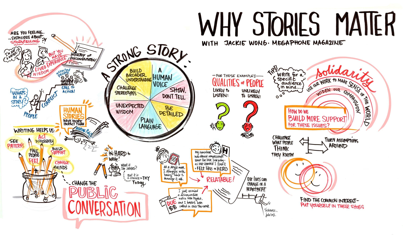 Visual Storytelling In Web Design