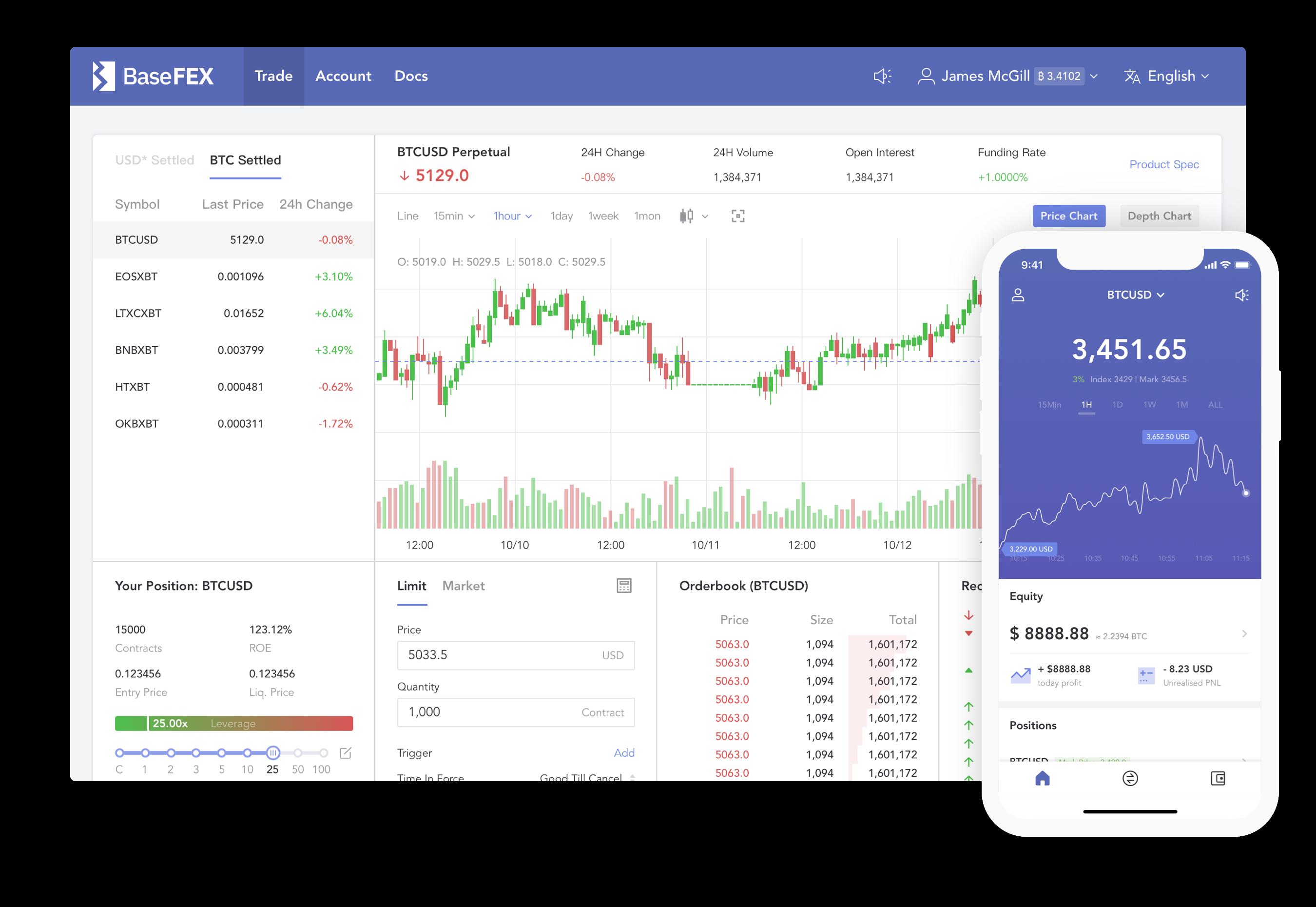 Bitcoin for trader