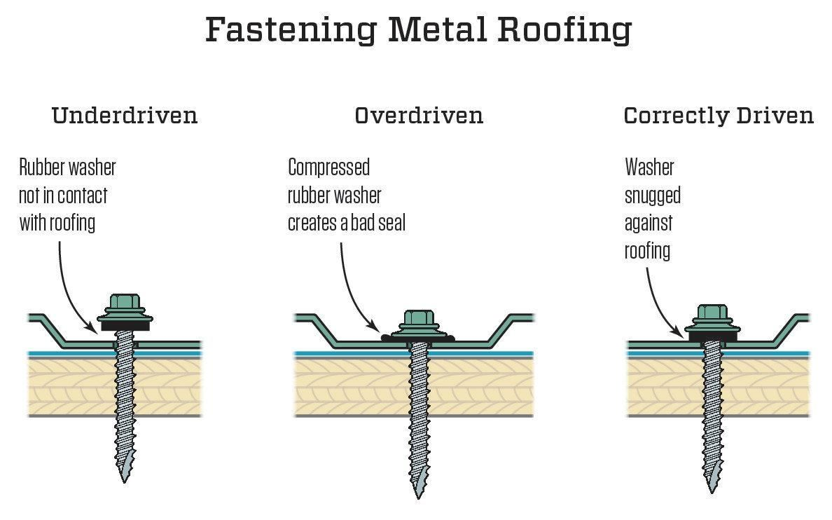 Pin On Roofing 101