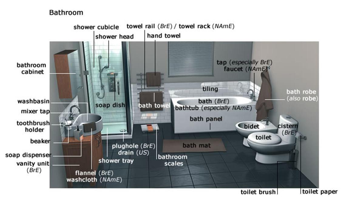 HOUSE AND FURNITURE  Learn english, Bathroom items, Bathroom