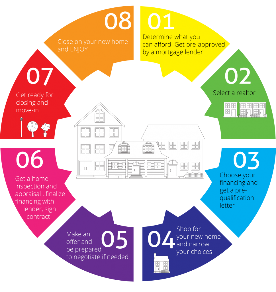 The Buying Process Home Buying Process Buying Process Home Buying