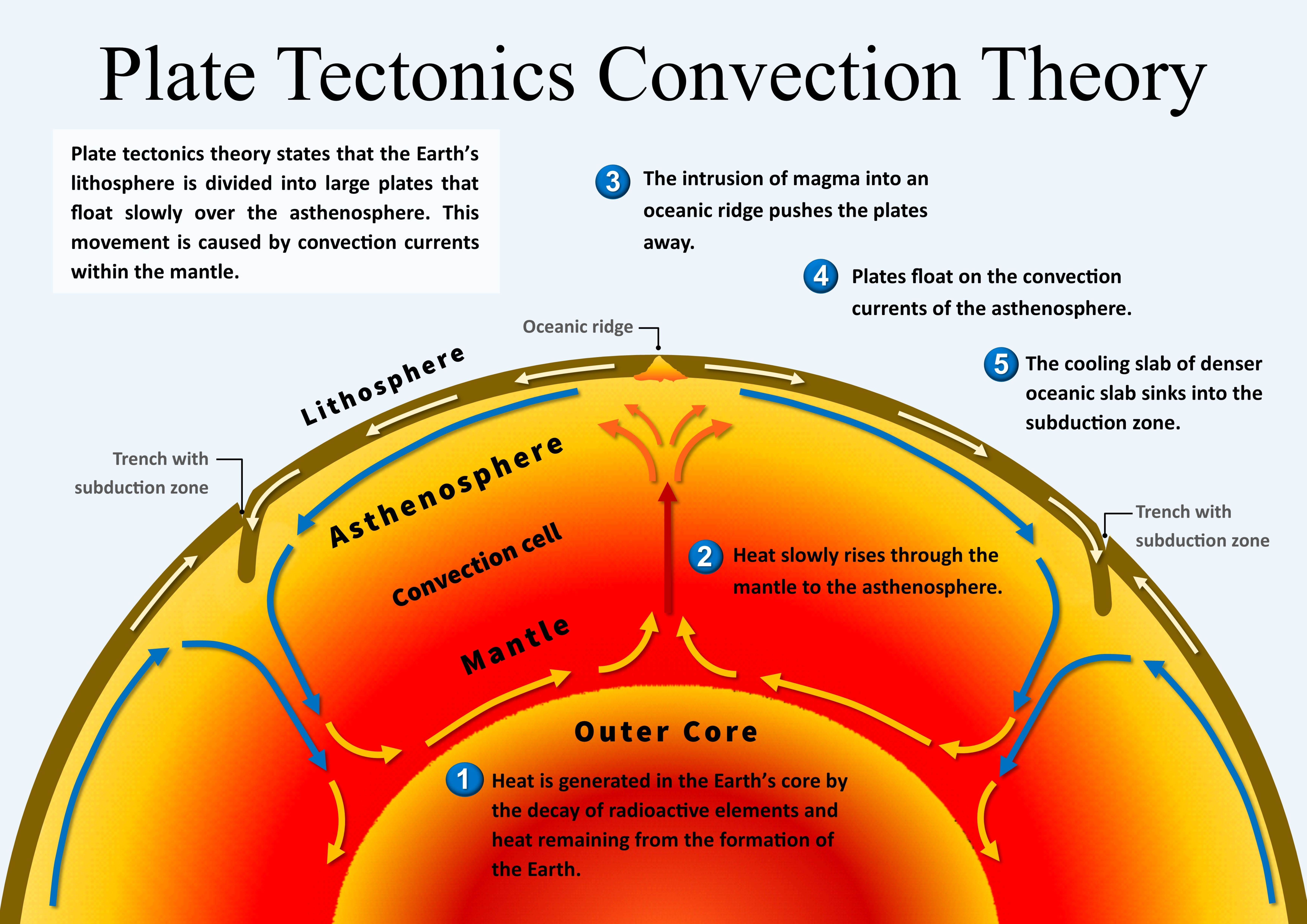 Plate Tectonics Convection Theory Science Earth