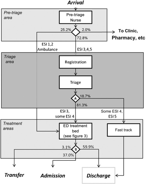 Image Result For Emergency Department Patient Flow Diagram Emergency Department Ed Treatment Emergency
