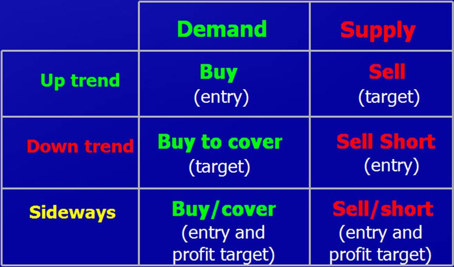 Supply And Demand Forex Trading Pdf Online Trading Trading