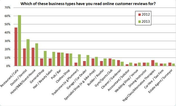 Local Consumer Review Survey 2013 Surveys Reviews Reading Online