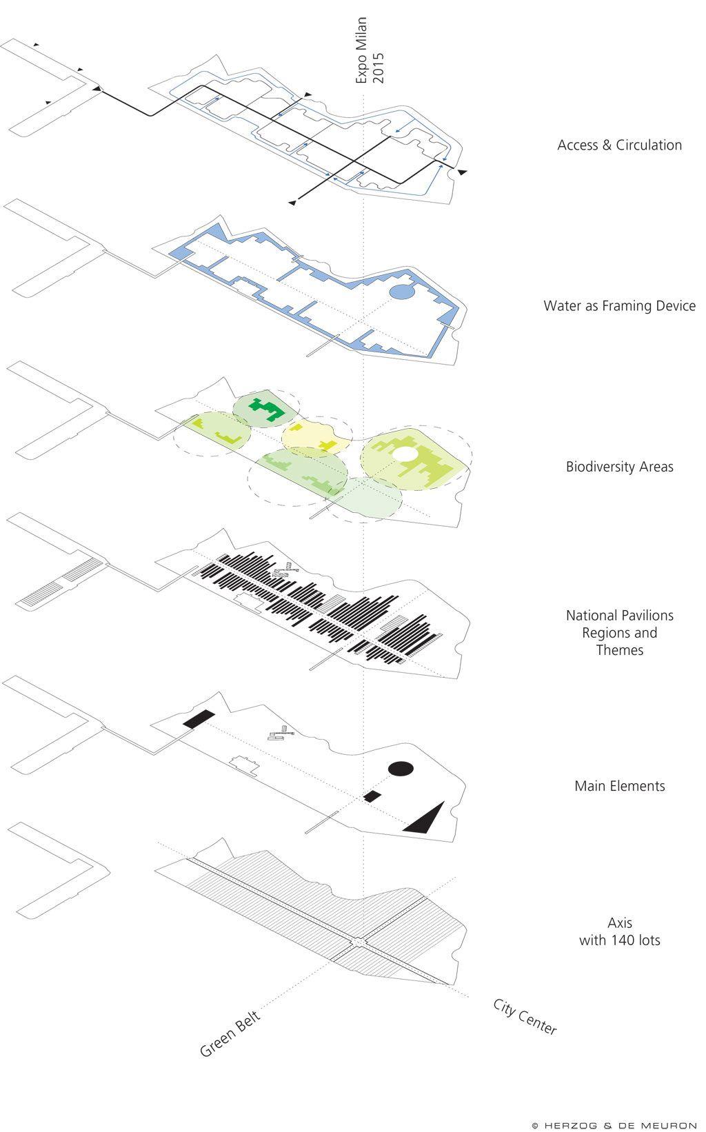 EXPO 2015 Milano_Concept Masterplan « stefano boeri. Perfect diagram ...