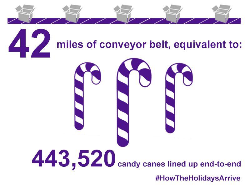 Fedex 42 miles of conveyor belts at memphis hub graphic